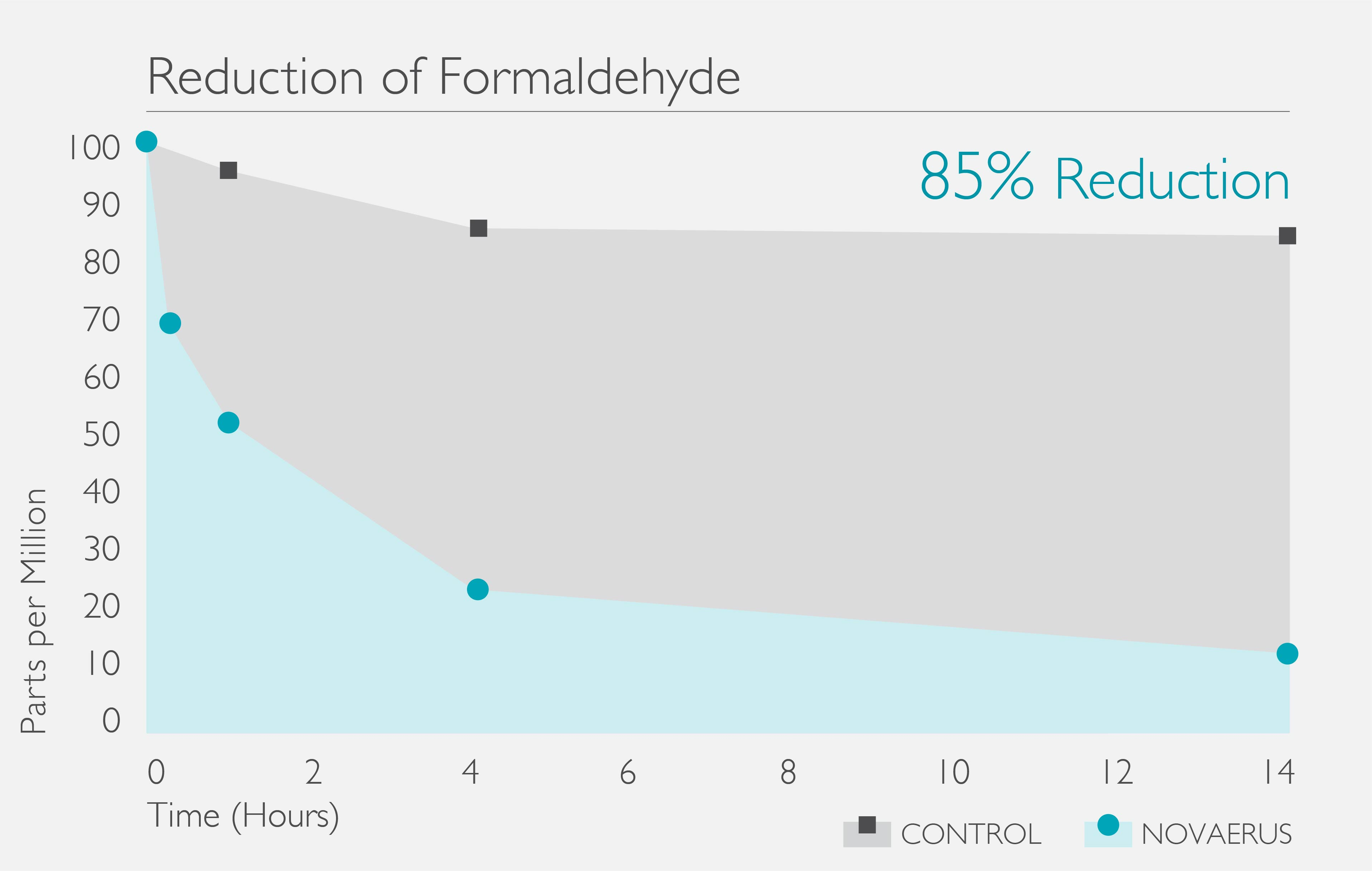 Formaldehyde_Reduction_Graph.jpg
