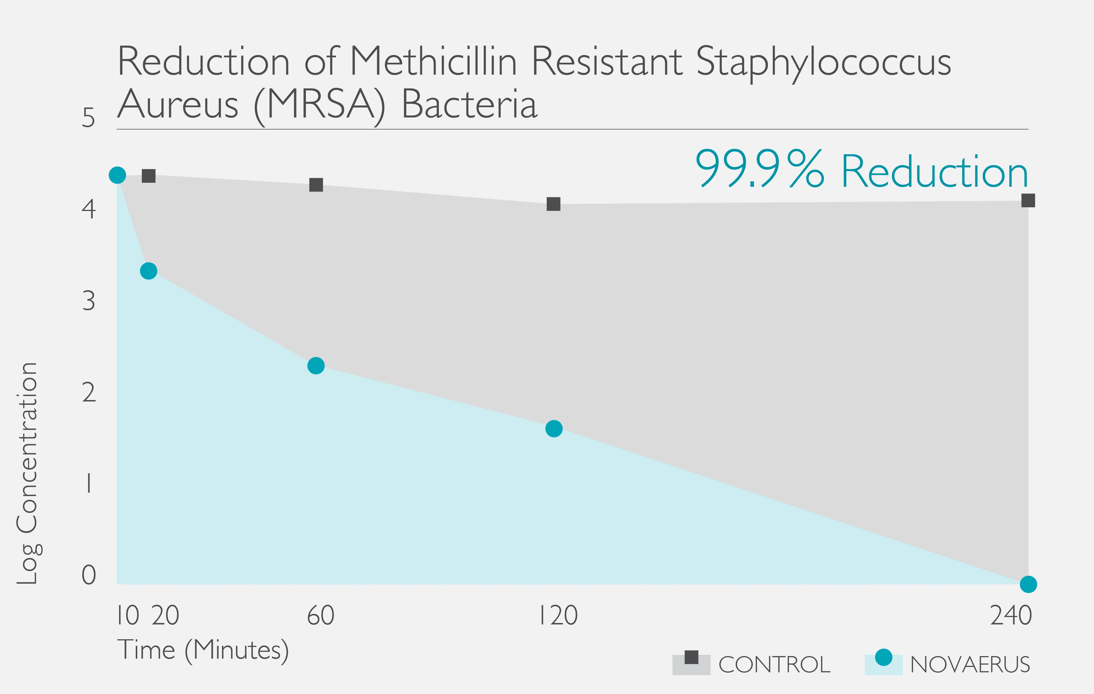 MRSA_Reduction_Graph.jpg